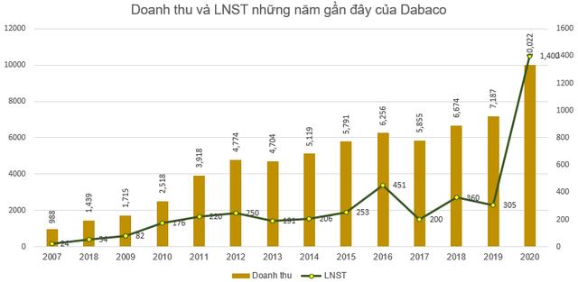 Dabaco báo lãi kỷ lục 1.400 tỷ đồng năm 2020, EPS đạt 13.370 đồng - Ảnh 2.