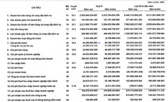 Xi măng Hà Tiên 1 (HT1) báo lãi trước thuế 768 tỷ đồng, hoàn thành 93% kế hoạch năm - Ảnh 1.