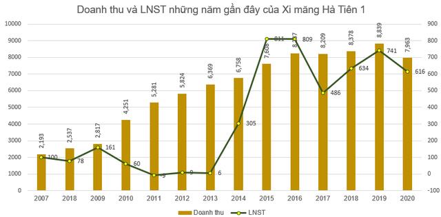 Xi măng Hà Tiên 1 (HT1) báo lãi trước thuế 768 tỷ đồng, hoàn thành 93% kế hoạch năm - Ảnh 2.
