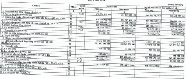 Thủy điện sông Ba Hạ (SBH) báo lãi 395 tỷ đồng năm 2020, vượt 54% kế hoạch năm - Ảnh 1.