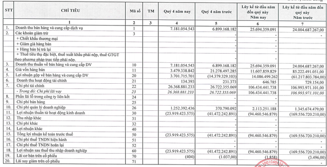 Thay đổi cách tính khấu hao, BOT Cầu Thái Hà vẫn lỗ tiếp 24 tỷ đồng trong quý 4 - Ảnh 1.