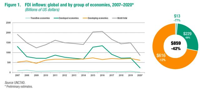 FDI toàn cầu năm 2020 giảm mạnh chưa từng có trong 30 năm - Ảnh 1.