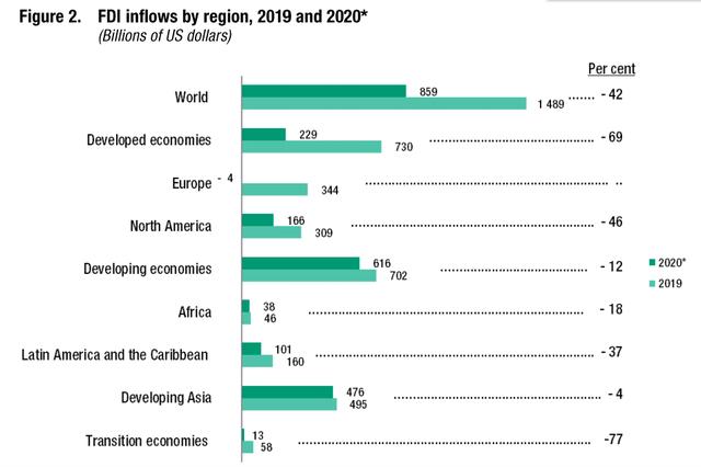 FDI toàn cầu năm 2020 giảm mạnh chưa từng có trong 30 năm - Ảnh 2.