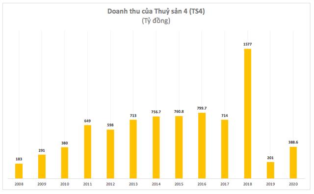 Thuỷ sản số 4 (TS4): Doanh thu lợi nhuận liên tục trồi sụt, năm 2020 lỗ lớn 96 tỷ đồng - Ảnh 3.