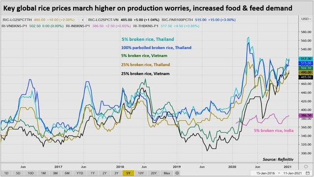 Covid-19 gây tổn thương các thị trường gạo, tấm và ngô đến mức nào - Ảnh 1.