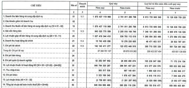Thay đổi cách tính khấu hao, Nhiệt điện Quảng Ninh (QTP) lãi sau thuế 805 tỷ đồng trong quý 4, hơn gấp đôi cùng kỳ - Ảnh 1.