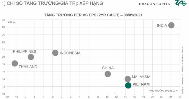 Chuyên gia Dragon Capital: Chứng khoán Việt Nam đang có định giá tốt để đầu tư - Ảnh 4.