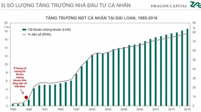 Chuyên gia Dragon Capital: Chứng khoán Việt Nam đang có định giá tốt để đầu tư - Ảnh 5.