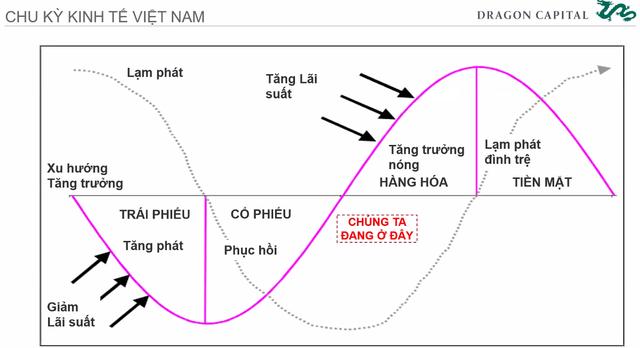 Chuyên gia Dragon Capital: Chứng khoán Việt Nam đang có định giá tốt để đầu tư - Ảnh 6.