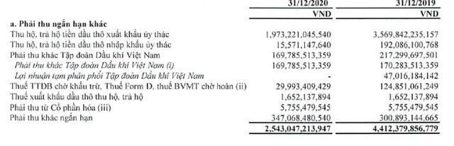Doanh thu quý 4 của PV Oil giảm 56% nhưng lợi nhuận gấp 10 lần cùng kỳ - Ảnh 2.