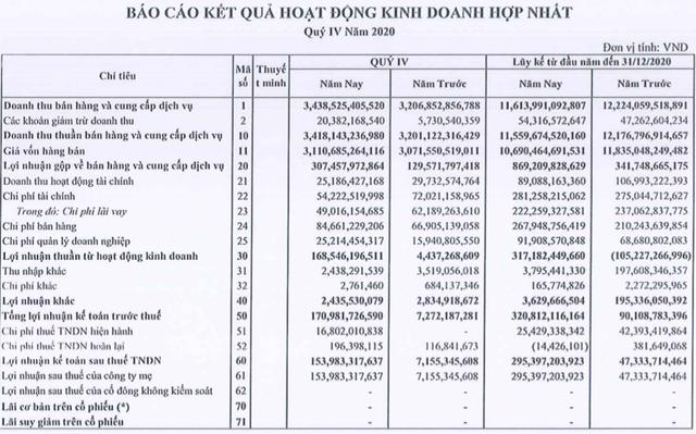 Thép Nam Kim (NKG) tiếp tục thắng lớn trong quý 4/2020, cả năm lãi tăng gấp hơn 6 lần lên 295 tỷ đồng - Ảnh 1.