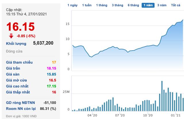 Thép Nam Kim (NKG) tiếp tục thắng lớn trong quý 4/2020, cả năm lãi tăng gấp hơn 6 lần lên 295 tỷ đồng - Ảnh 3.