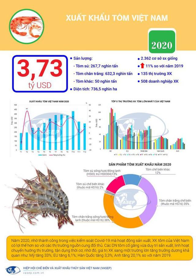 Việt Nam thu về 3,7 tỷ USD nhờ xuất khẩu tôm năm 2020 - Ảnh 1.