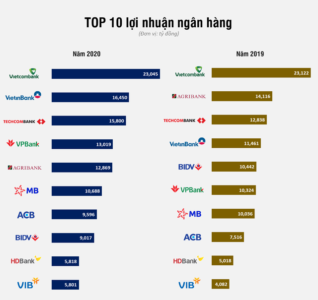 Lộ diện Top 10 lợi nhuận ngân hàng năm 2020 - Ảnh 1.