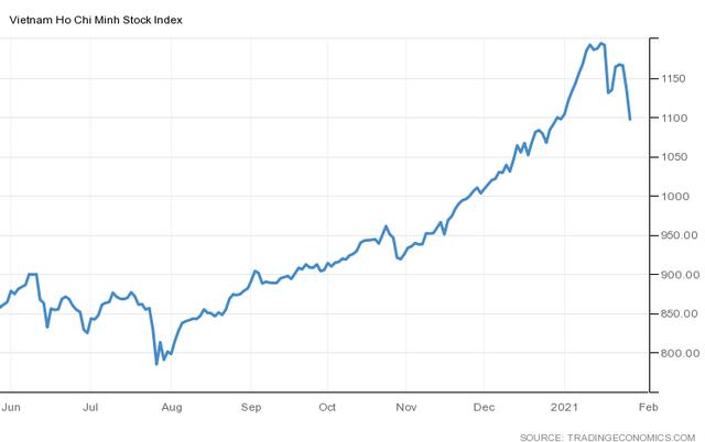 """VN-Index """"thủng"""" mốc 1.100 điểm, """"bay hơi"""" toàn bộ thành quả từ đầu năm - Ảnh 1."""