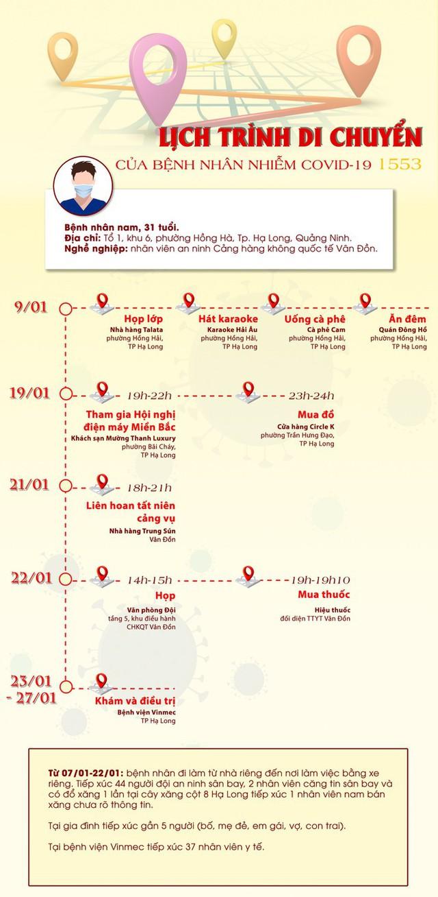 Lịch trình di chuyển phức tạp của ca mắc mới lây nhiễm cộng đồng ở Quảng Ninh - Ảnh 2.