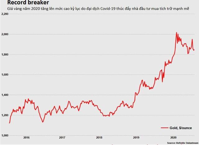 Nhu cầu vàng thế giới chạm đáy 11 năm, dòng chảy vàng chuyển từ Á sang Âu - Ảnh 2.
