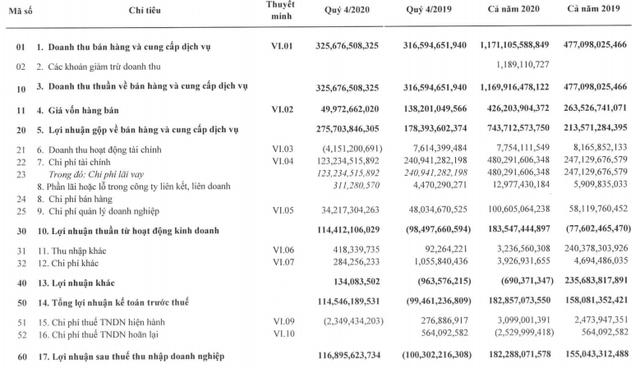 Hoạt động thu phí BOT tăng mạnh, Giao thông Đèo Cả (HHV) báo lãi kỷ lục 182 tỷ đồng trong năm 2020 - Ảnh 2.