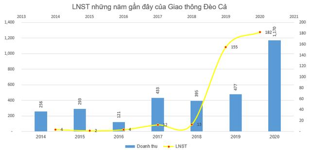 Hoạt động thu phí BOT tăng mạnh, Giao thông Đèo Cả (HHV) báo lãi kỷ lục 182 tỷ đồng trong năm 2020 - Ảnh 4.