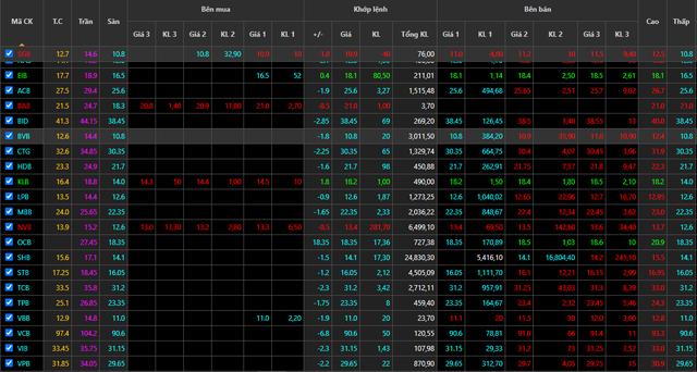 2 cổ phiếu ngân hàng ngược dòng tăng giá giữa ngày VnIndex giảm sâu nhất lịch sử - Ảnh 1.