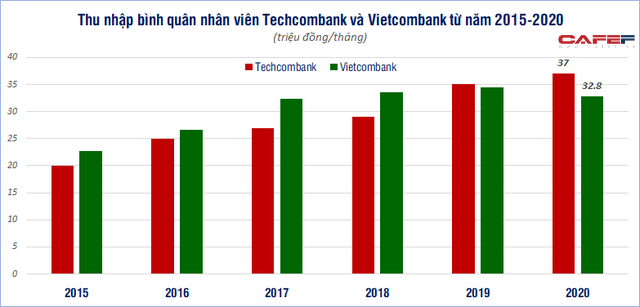 So găng thu nhập nhân viên Vietcombank và Techcombank - Ảnh 1.