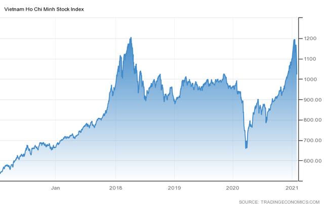 """Vốn hóa HoSE """"bốc hơi"""" gần 272.000 tỷ đồng trong phiên 28/1, lớn hơn tổng vốn hóa các doanh nghiệp sàn HNX cộng lại - Ảnh 1."""