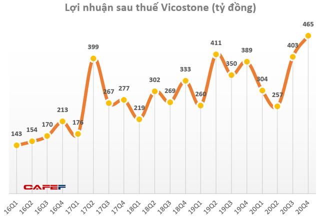 Vicostone lãi ròng 465 tỷ đồng trong quý 4/2020, cao nhất trong lịch sử - Ảnh 1.