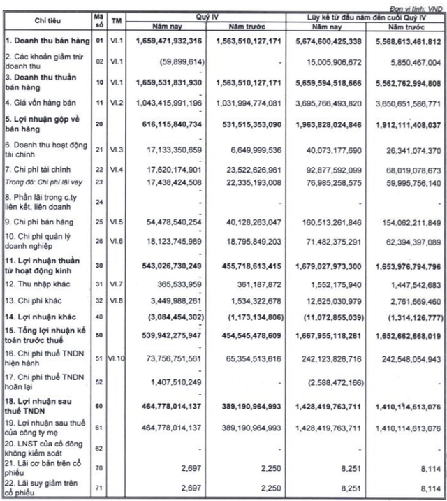 Vicostone lãi ròng 465 tỷ đồng trong quý 4/2020, cao nhất trong lịch sử - Ảnh 2.