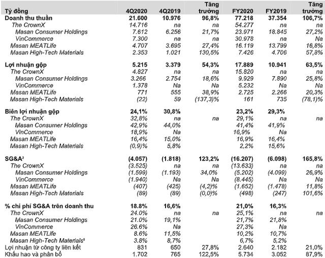Masan (MSN) đạt 1.234 tỷ lợi nhuận ròng trong năm 2020, chuỗi Vinmart, Vinmart+ chính thức đạt EBITDA dương   - Ảnh 1.