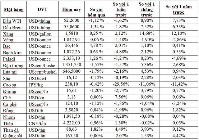Thị trường ngày 29/1: Giá dầu quay đầu giảm, vàng giảm tiếp, bạc tăng 7% - Ảnh 1.