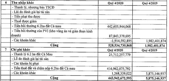 Đạm Phú Mỹ (DPM) báo lãi 703 tỷ đồng năm 2020, tăng 81% so với cùng kỳ - Ảnh 2.