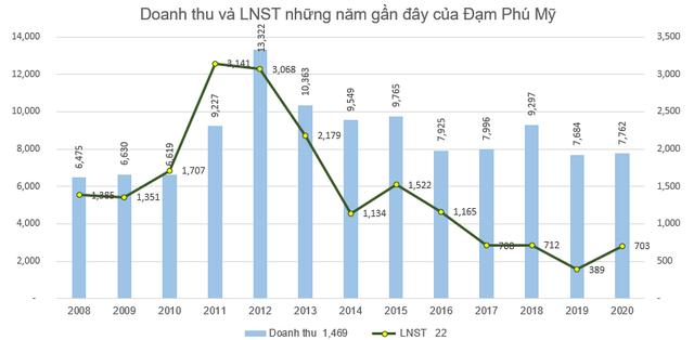 Đạm Phú Mỹ (DPM) báo lãi 703 tỷ đồng năm 2020, tăng 81% so với cùng kỳ - Ảnh 3.