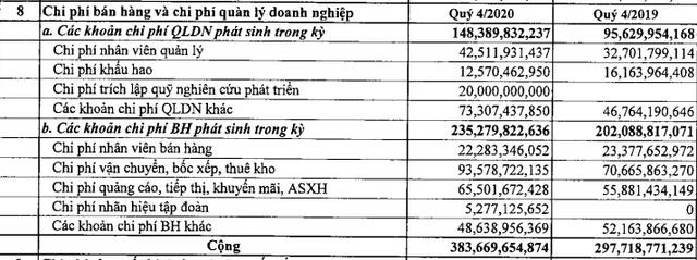 Đạm Phú Mỹ (DPM) báo lãi 703 tỷ đồng năm 2020, tăng 81% so với cùng kỳ - Ảnh 1.