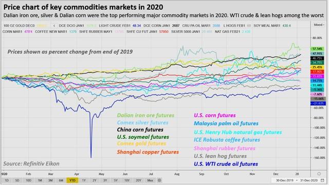 """Đo độ """"nóng"""" của thị trường năng lượng, kim loại và nông sản thế giới năm 2020: kẻ 8 lạng, người nửa cân - Ảnh 1."""