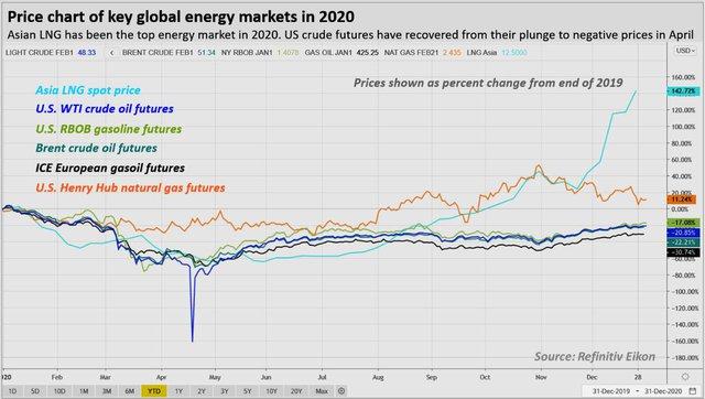 """Đo độ """"nóng"""" của thị trường năng lượng, kim loại và nông sản thế giới năm 2020: kẻ 8 lạng, người nửa cân - Ảnh 2."""