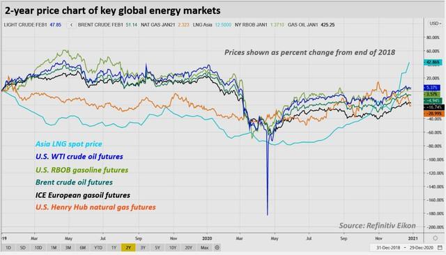"""Đo độ """"nóng"""" của thị trường năng lượng, kim loại và nông sản thế giới năm 2020: kẻ 8 lạng, người nửa cân - Ảnh 3."""
