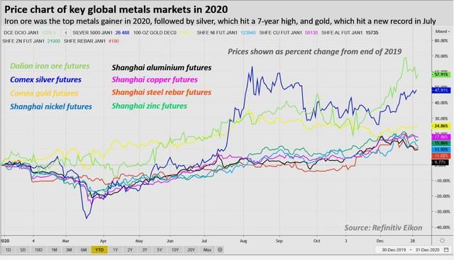 """Đo độ """"nóng"""" của thị trường năng lượng, kim loại và nông sản thế giới năm 2020: kẻ 8 lạng, người nửa cân - Ảnh 4."""