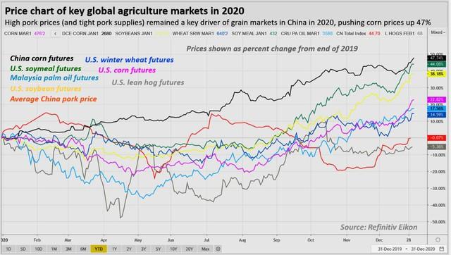 """Đo độ """"nóng"""" của thị trường năng lượng, kim loại và nông sản thế giới năm 2020: kẻ 8 lạng, người nửa cân - Ảnh 6."""
