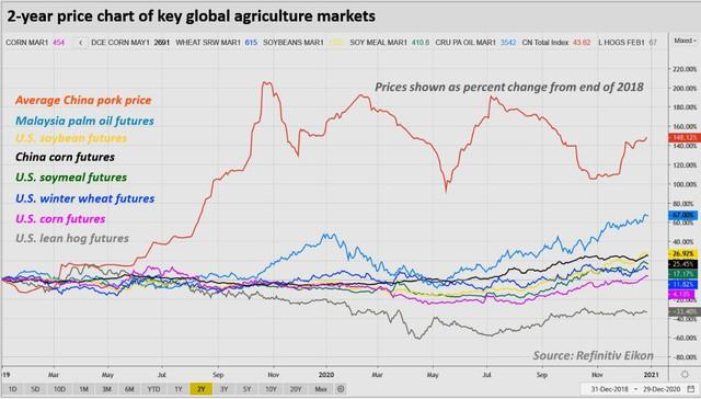 """Đo độ """"nóng"""" của thị trường năng lượng, kim loại và nông sản thế giới năm 2020: kẻ 8 lạng, người nửa cân - Ảnh 7."""