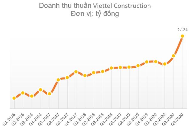 Viettel Construction (CTR) lãi ròng kỷ lục 274 tỷ đồng, vượt 38% kế hoạch năm 2020 - Ảnh 1.