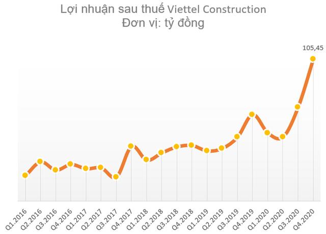 Viettel Construction (CTR) lãi ròng kỷ lục 274 tỷ đồng, vượt 38% kế hoạch năm 2020 - Ảnh 2.