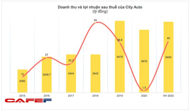 City Auto (CTF): Năm 2020 lãi gần 2 tỷ đồng, thấp nhất trong lịch sử niêm yết - Ảnh 2.