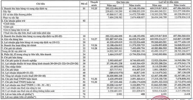 Sông Đà 505 (S55): Quý 4 lãi 33 tỷ đồng cao gấp 6 lần cùng kỳ - Ảnh 1.
