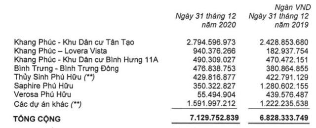 Khang Điền (KDH): Năm 2020 LNST đạt 1.154 tỷ đồng, tăng 26% so với cùng kỳ - Ảnh 1.