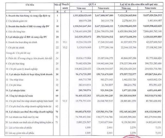 Nhờ lên kế hoạch sụt giảm 70% so với năm trước, May Việt Tiến (VGG) báo lợi nhuận năm 2020 vượt 21% mục tiêu - Ảnh 1.