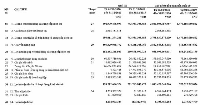 Tài chính Hoàng Huy (TCH) báo lãi sau thuế 829 tỷ đồng trong 9 tháng, tăng trên 81% so với cùng kỳ - Ảnh 1.
