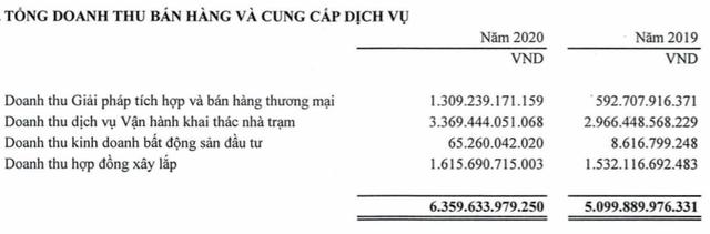 Viettel Construction (CTR) lãi ròng kỷ lục 274 tỷ đồng, vượt 38% kế hoạch năm 2020 - Ảnh 3.