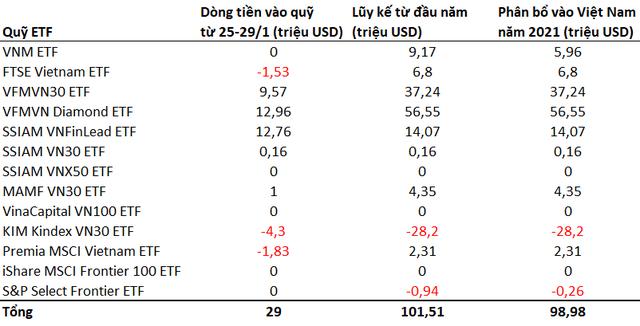 """Giảm hơn 4%, biến động tháng 1 của VN-Index """"tệ"""" nhất trong vòng 5 năm - Ảnh 2."""
