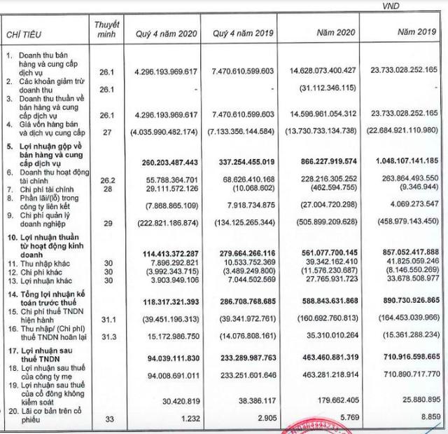 Coteccons (CTD): Thêm 1 quý chi phí tăng đột biến, cả năm LNTT suýt soát kế hoạch với 589 tỷ đồng - Ảnh 1.
