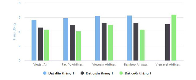 Giá vé máy bay nội địa dịp Tết tiếp đà giảm mạnh - Ảnh 2.